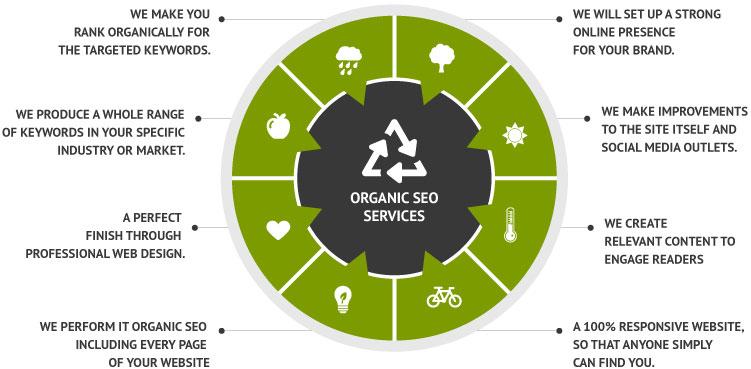 Organic SEO – A Short History…..