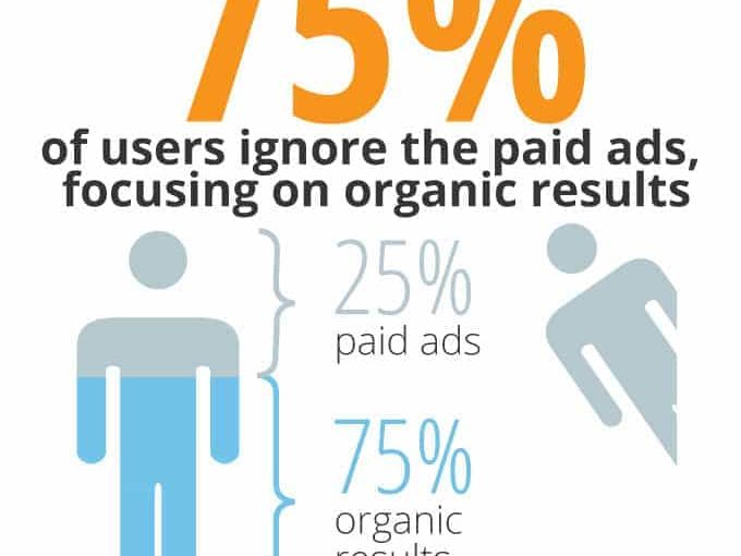 The Importance OF Organic Search Engine Optimization
