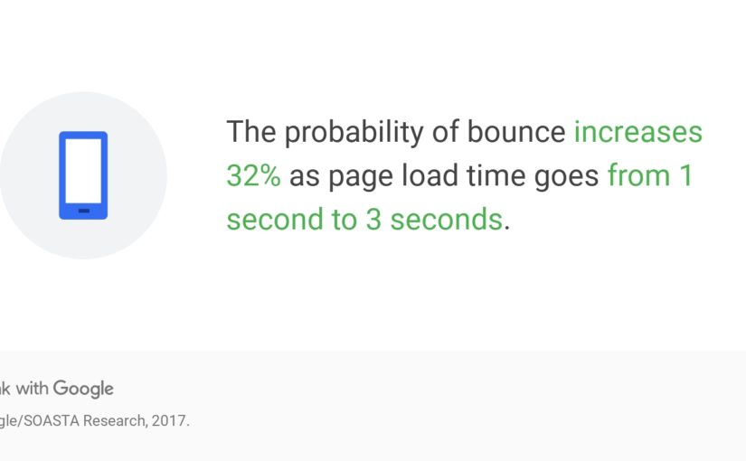 How Fast Should A Website Load & How To Speed It Up
